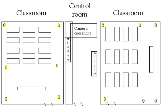 Classroom Design Overview : Overview facilities